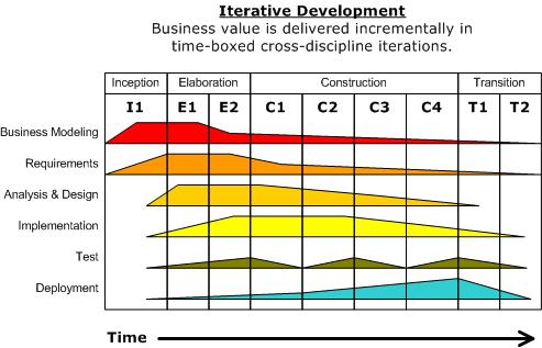 Development-iterative.png
