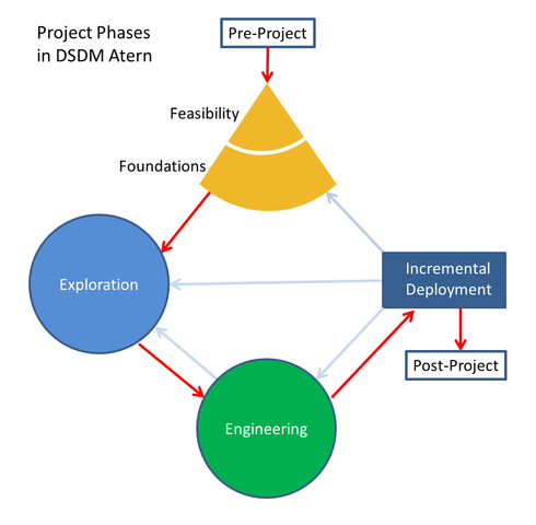 490px-DSDM_Atern_Project_Phases.png