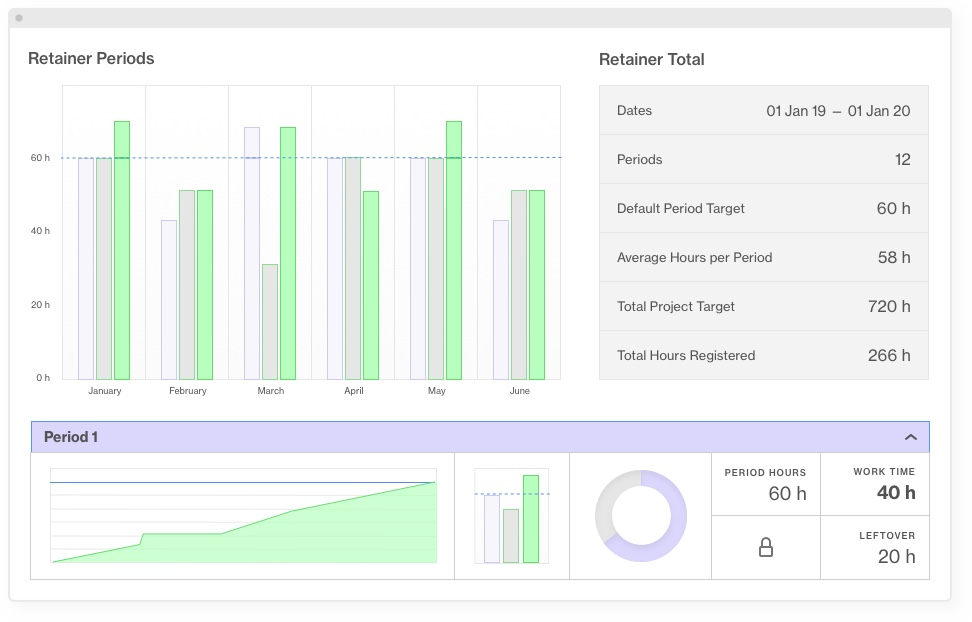 Monitor and manage every type of retainer projects