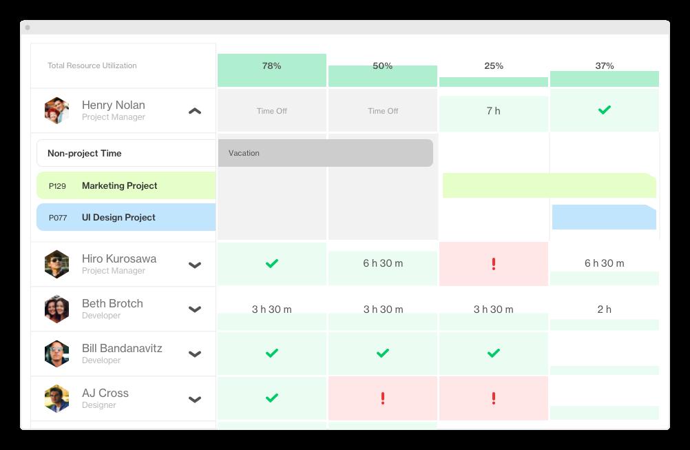 Utilization Details - Task Al