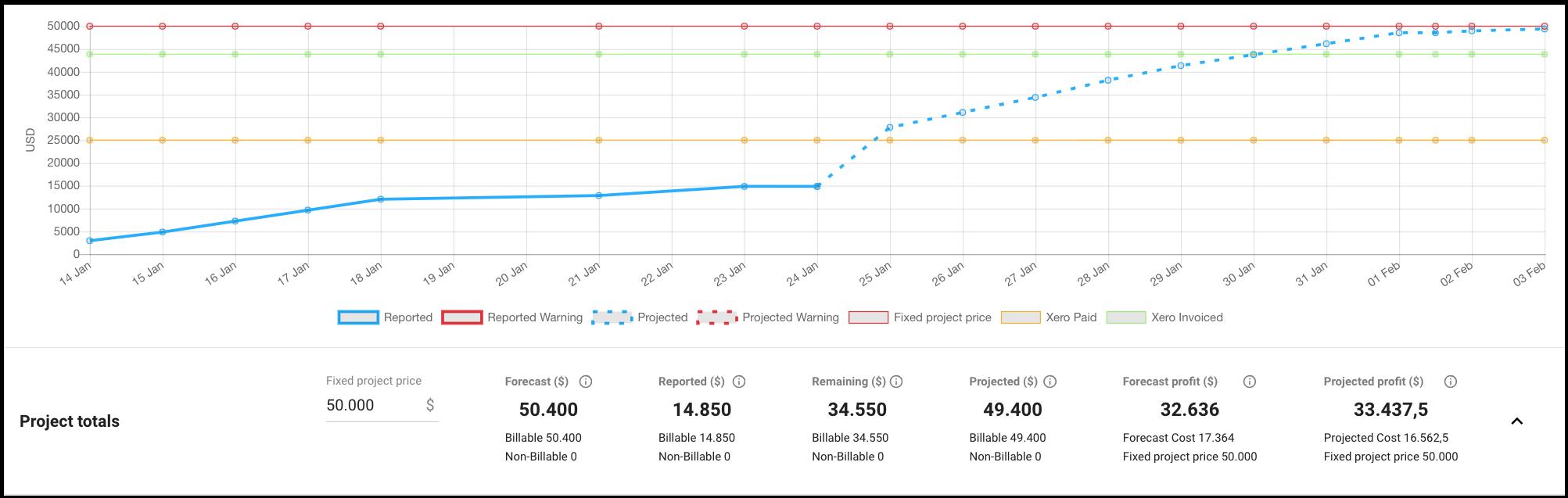 forecast_budget-xero