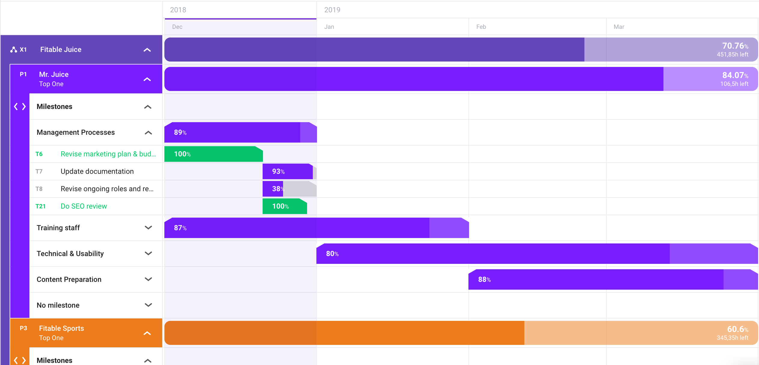 forecast_connectedprojects-timeline