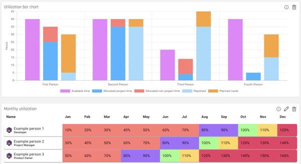 Utilization Insights Reports of Portfolio in Forecast