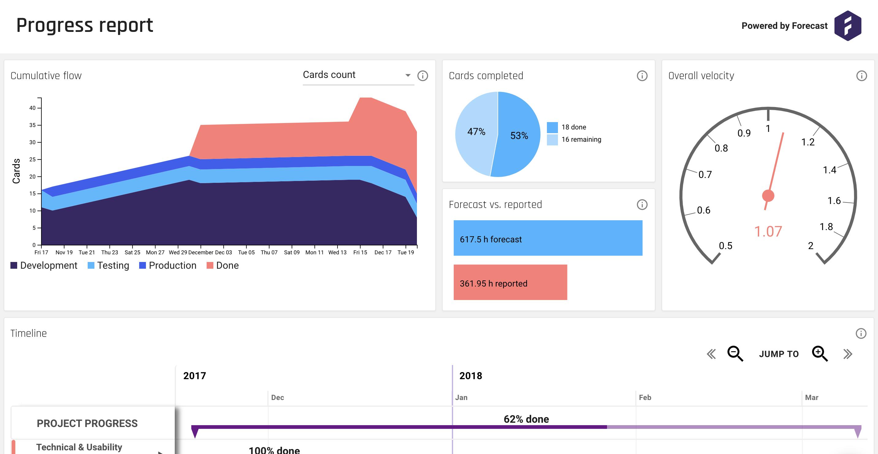 forecast_insights-sharedreport