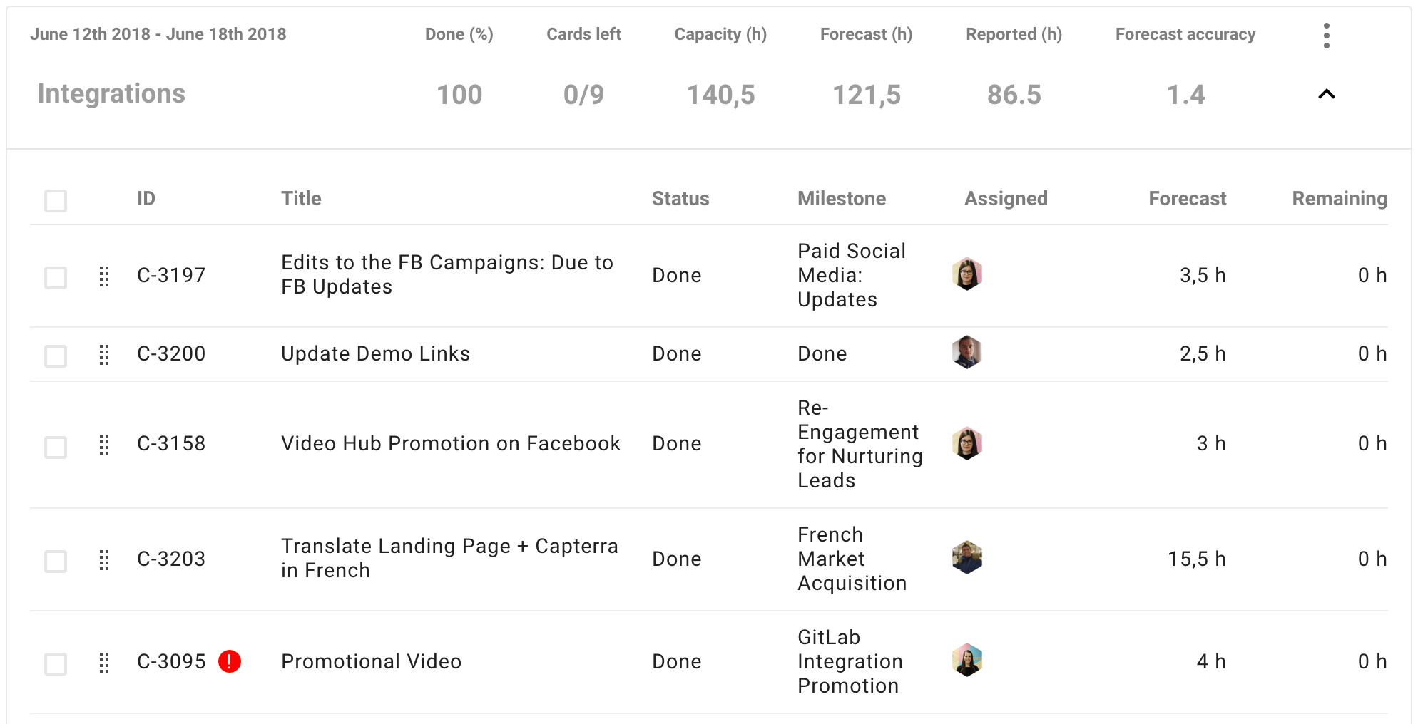 Example of a Successful Marketing Sprint in Forecast