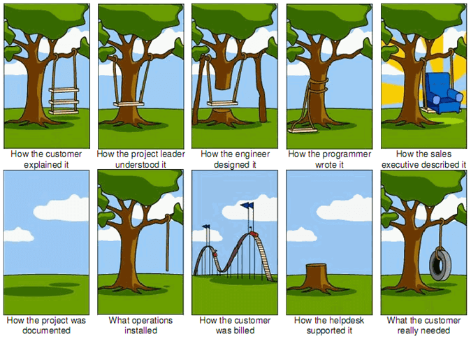 tree-swing-project-management
